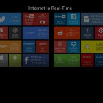 Internet in realtime